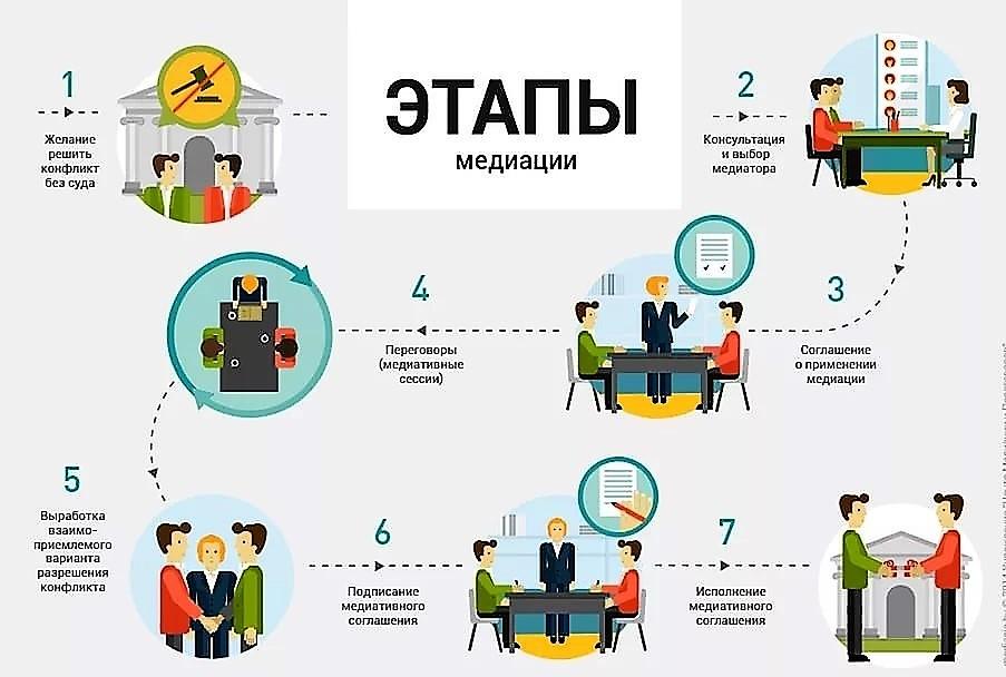 этапы медиации
